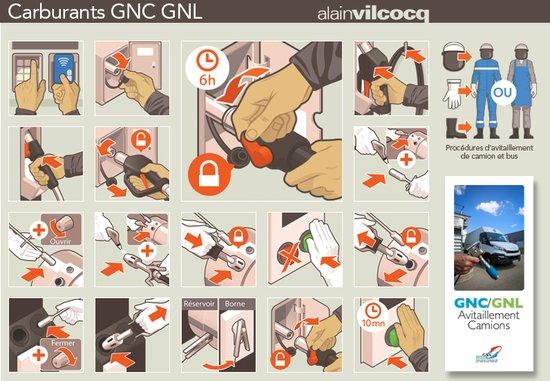 ASSOCIATION FRANCAISE DU GNV Procédure d'avitaillement de camions et bus en carburant GNC et GNL.